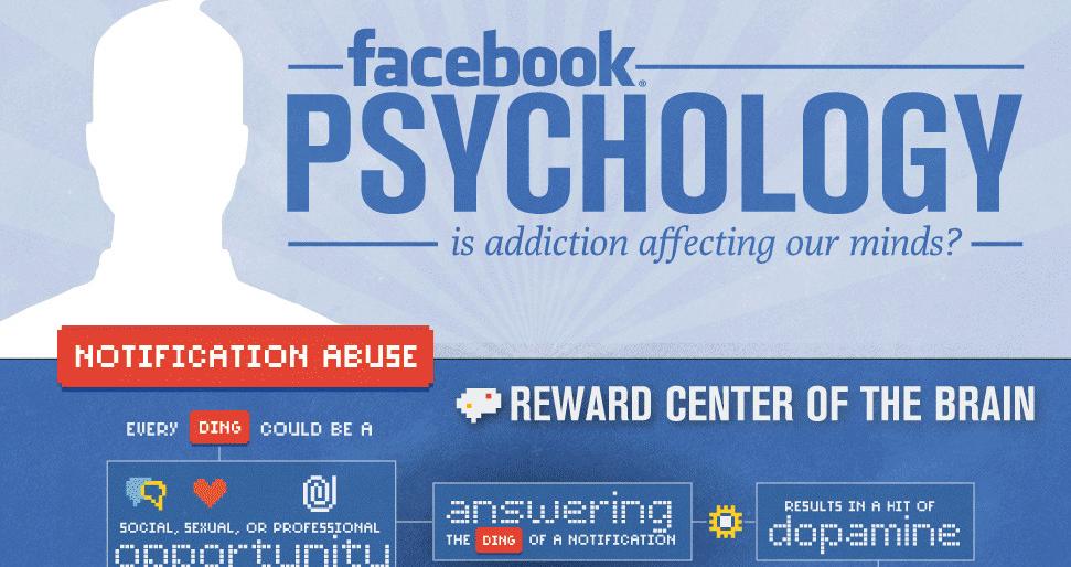 Facebook nos engancha a base de dopamina
