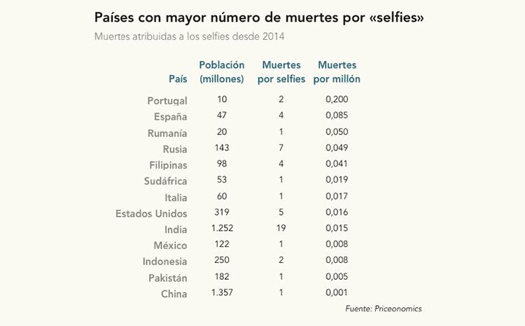 Muertes_por_selfie_ranking_microsiervos