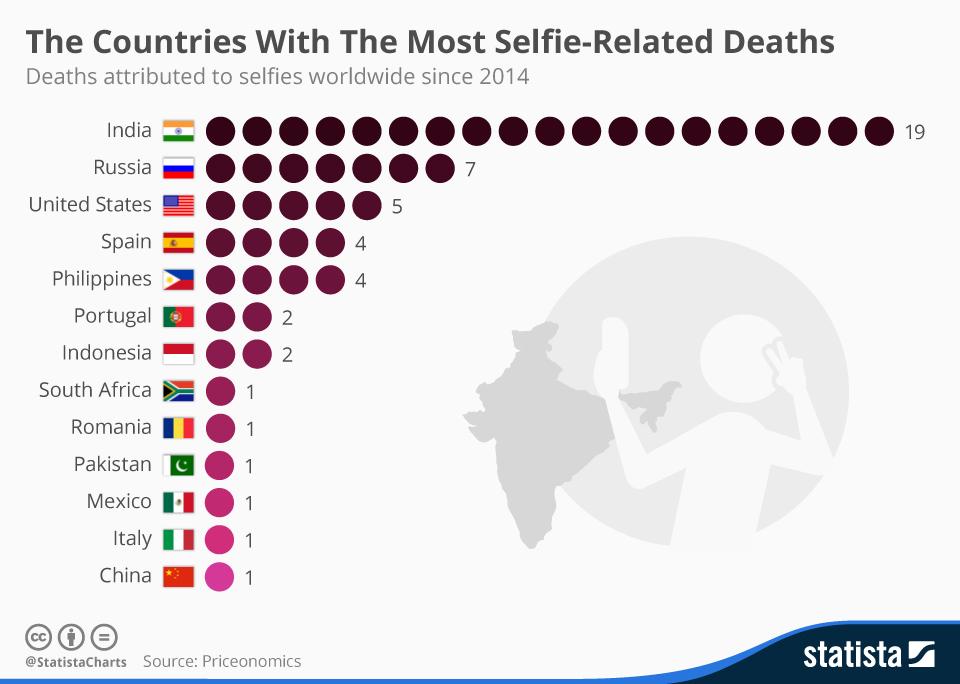 muerte_por_selfie_ranking_mundial_stactisra