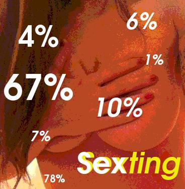 Radiografía del sexting en 2011: España, EE. UU., México y Brasil