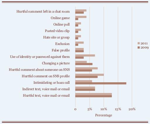 Estadísticas sobre ciberbullying, comparando 2009 y 2011