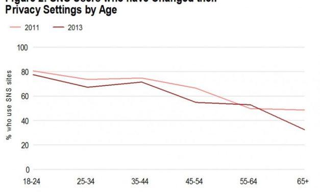 Estudio encuentra que los adolescentes cuidan más la privacidad en las redes sociales que los adultos