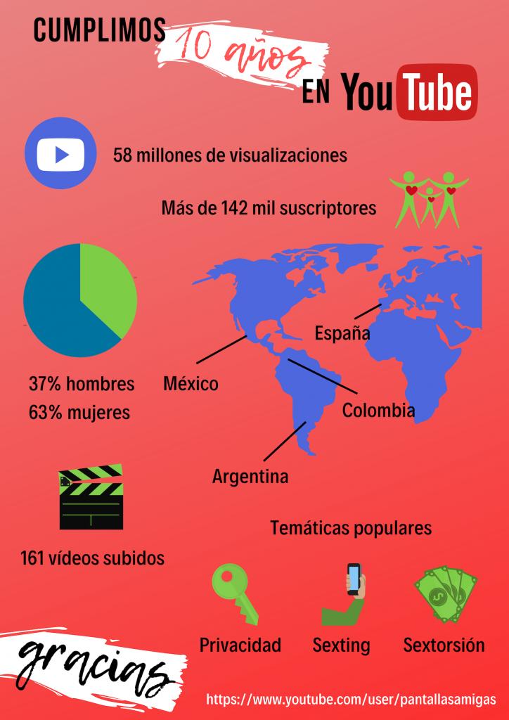 Infografía con los datos más relevantes del canal de Youtube de PantallasAmigas