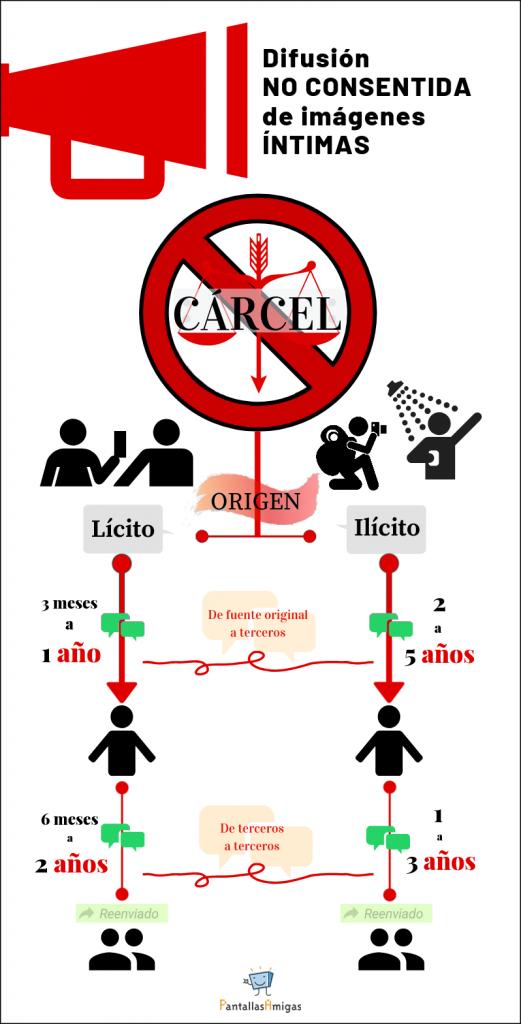 infografía penas de cárcel por compartir imágenes íntimas sin consentimiento