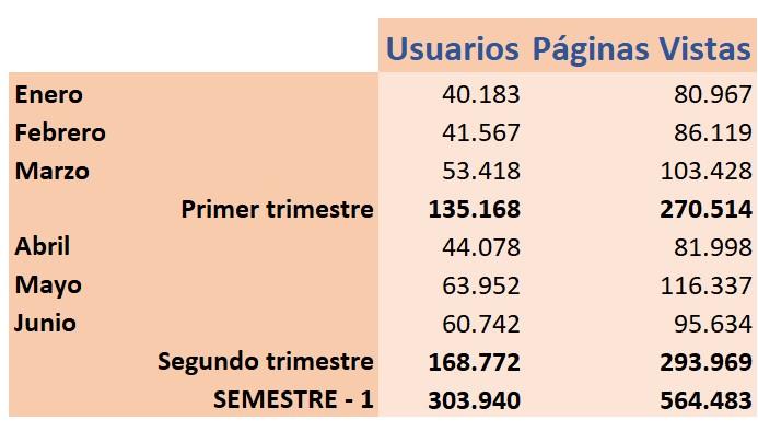 Estadísticas de la web pantallasamigas.net