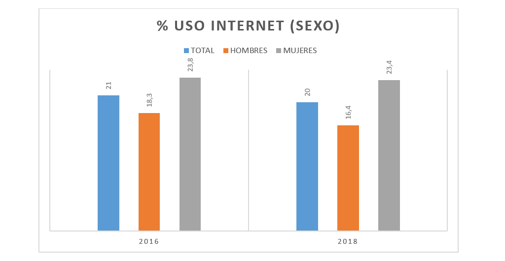 ESTUDES-uso-internet