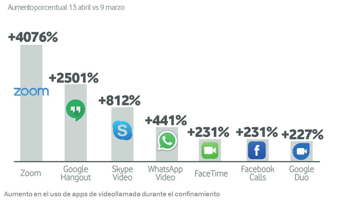 aumento-uso-aplicaciones-videollamadas