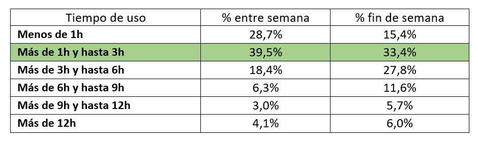 Tiempo de uso diario del móvil (pantalla encendida)