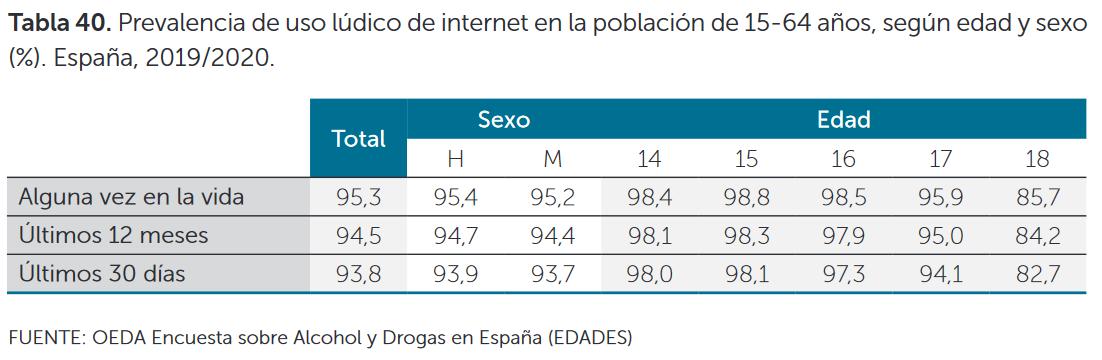 Prevalencia de uso lúdico de internet