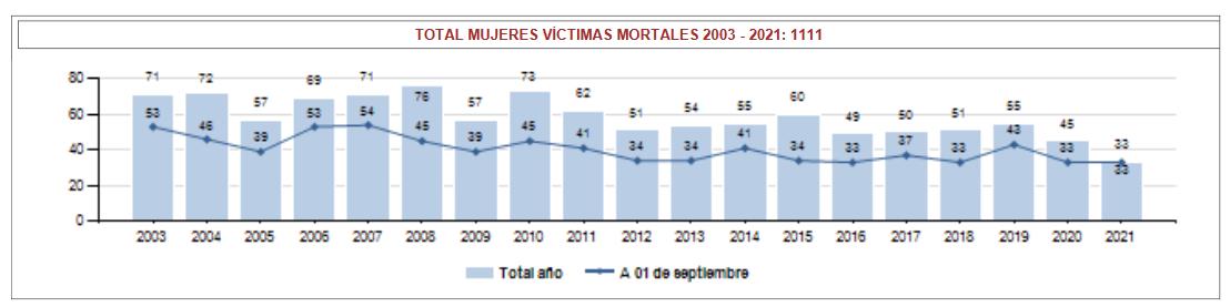 Grafico-MUJERES-VICTIMAS-MORTALES-POR-VIOLENCIA-DE-GENERO-EN-ESPAÑA